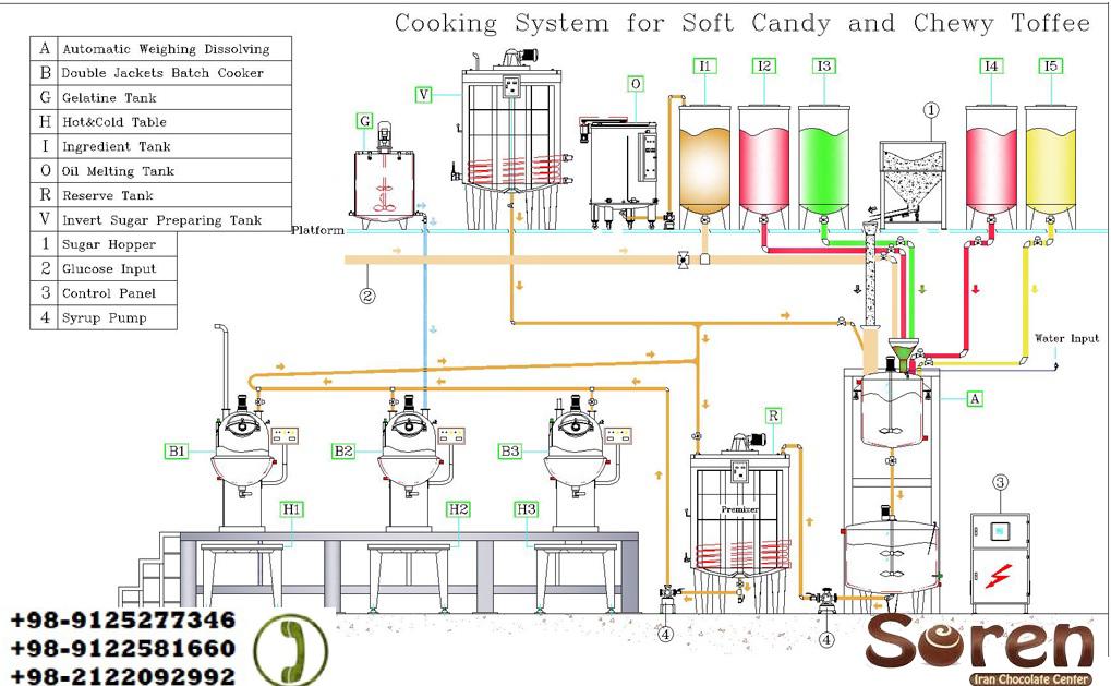 خرید ماشین آلات خط تولید مواد غذایی